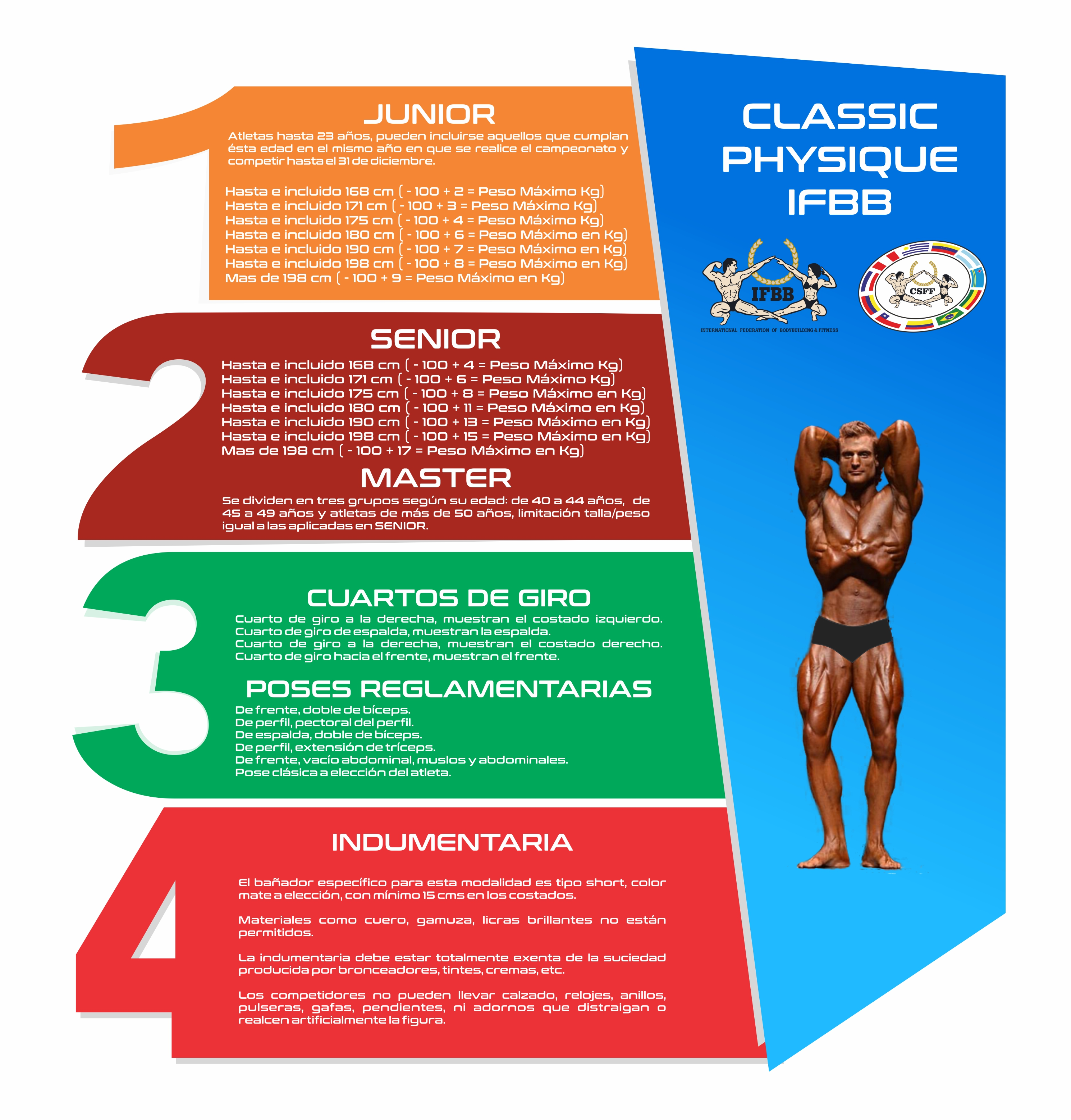 NUEVA MODALIDAD IFBB CLASSIC PHYSIQUE